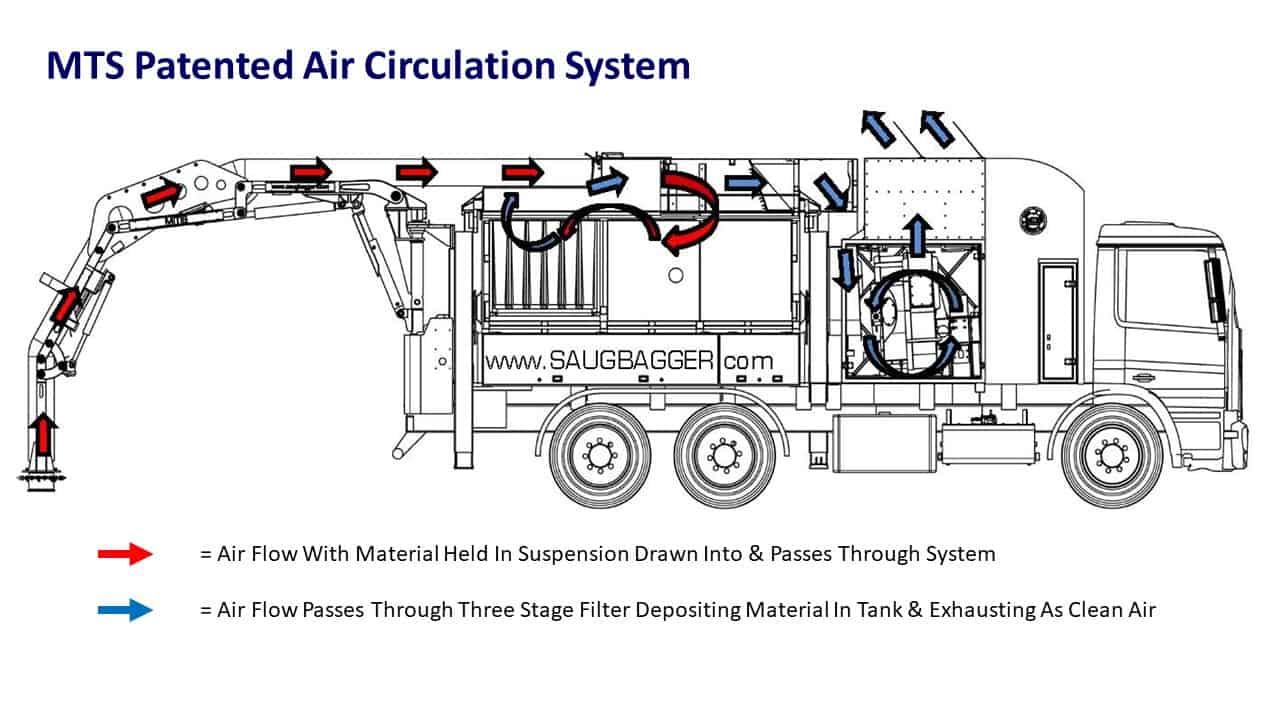 MTS Patented Air Circulation System-Diagram